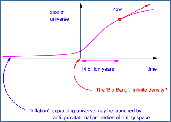 The Anthropic Principle and Cosmic Inflation | 3 ...