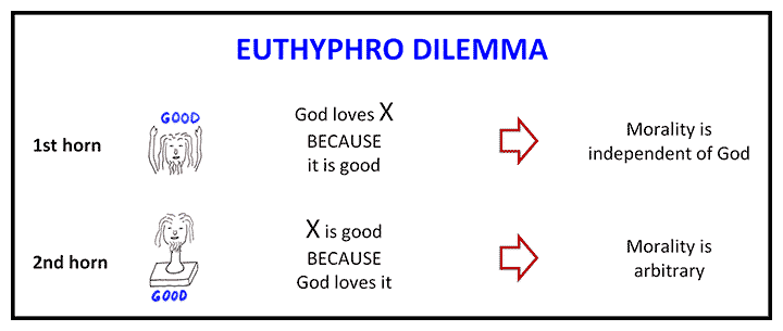 Diagram illustrating two horns of Euthyphro Dilemma for Divine Command Theory