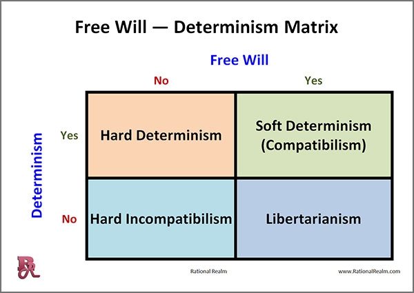 Matrix showing four main philosophical theories on free will and determinism: Hard Determinism; Soft Determinism; Hard Incompatibilism; Libertarianism